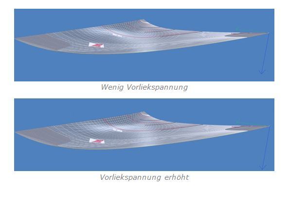 1sails_segel_trimm_vorsegel_vorliek